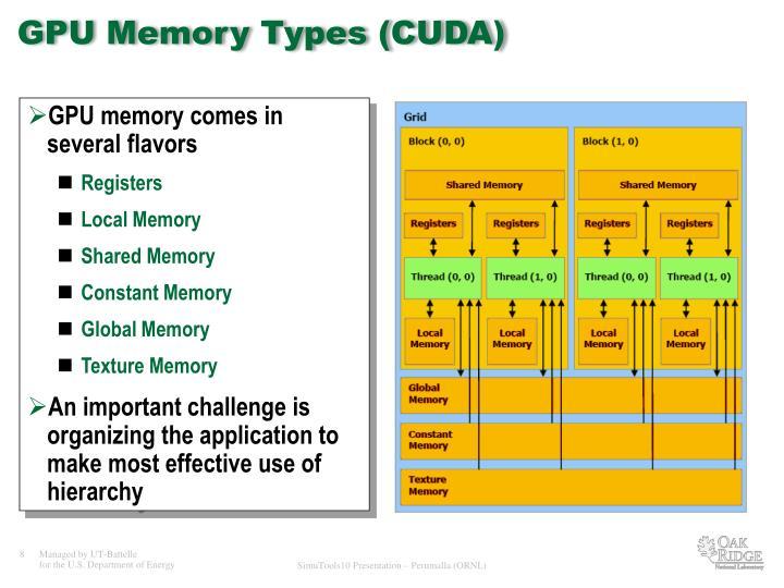 GPU Memory Types (CUDA)