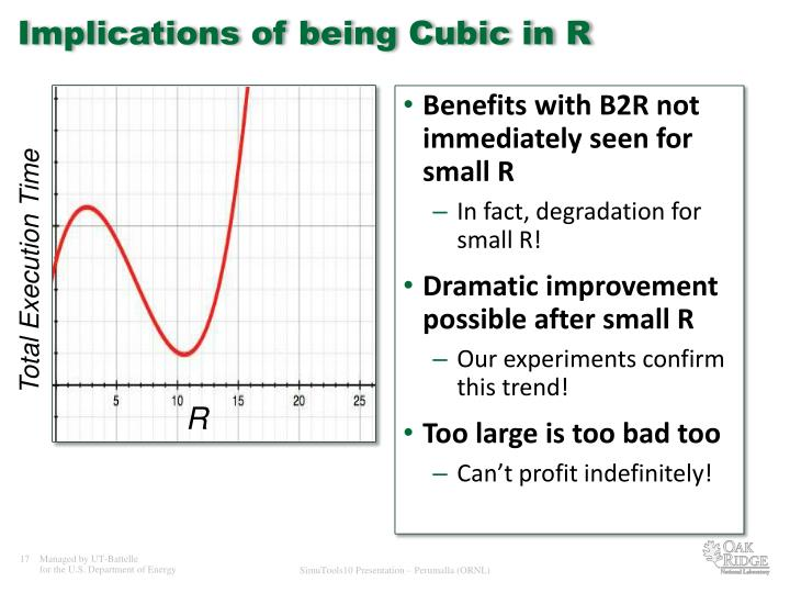 Implications of being Cubic in R