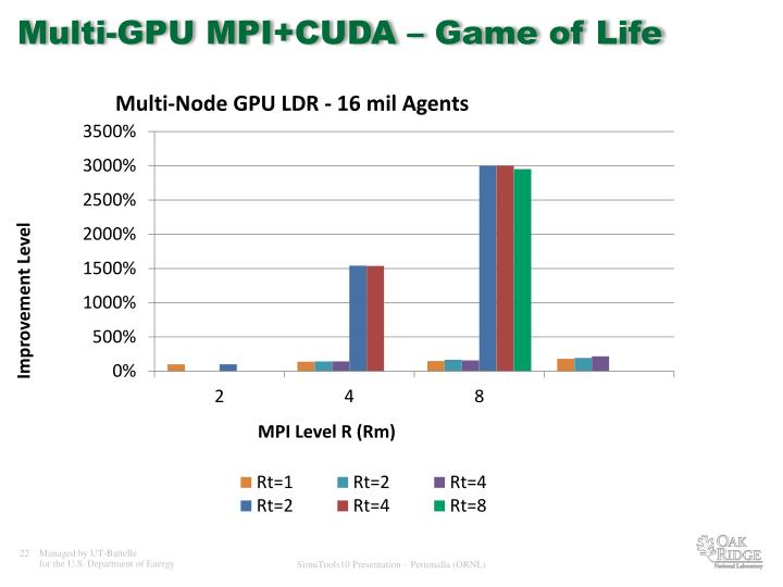 Multi-GPU MPI+CUDA – Game of Life