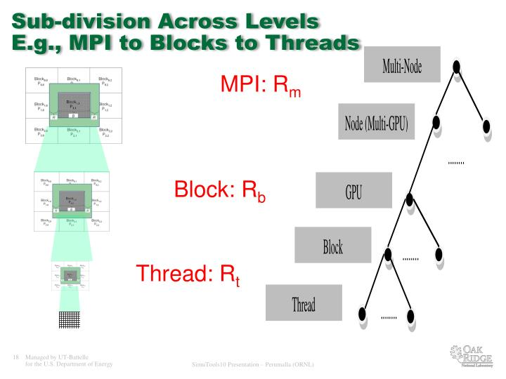 Sub-division Across Levels