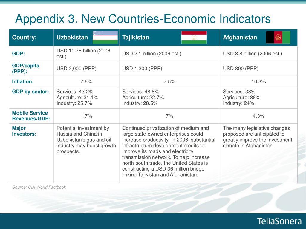 Appendix 3. New Countries-Economic Indicators