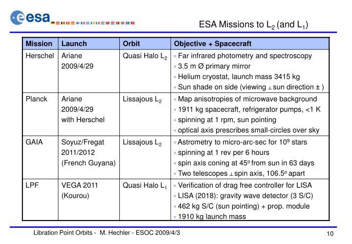 ESA Missions to L