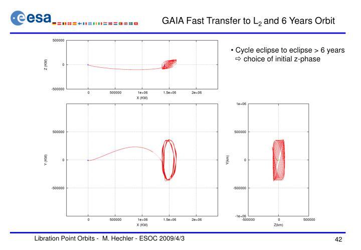GAIA Fast Transfer to L