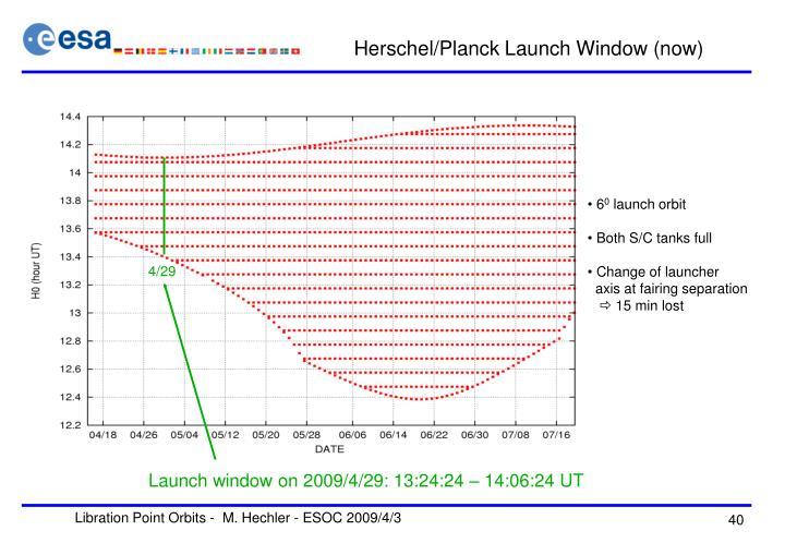 Herschel/Planck Launch Window (now)