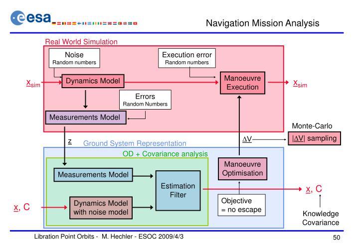 Navigation Mission Analysis