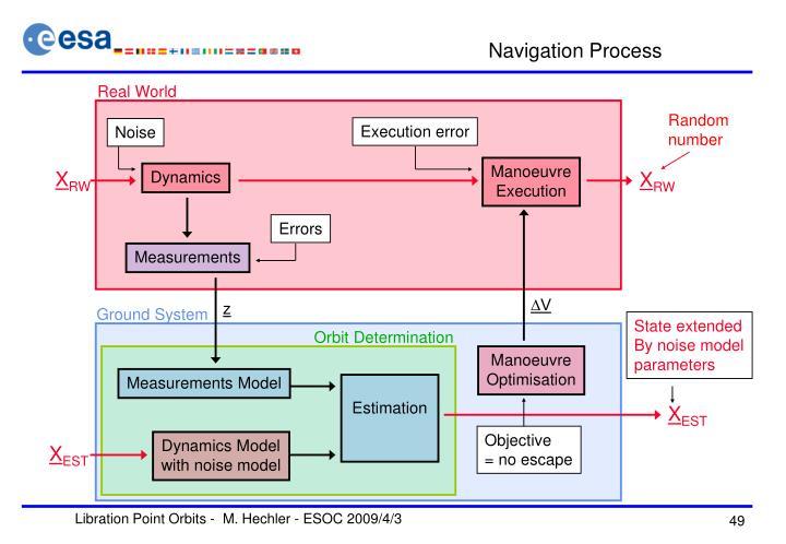 Navigation Process