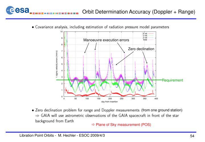 Orbit Determination Accuracy (Doppler + Range)