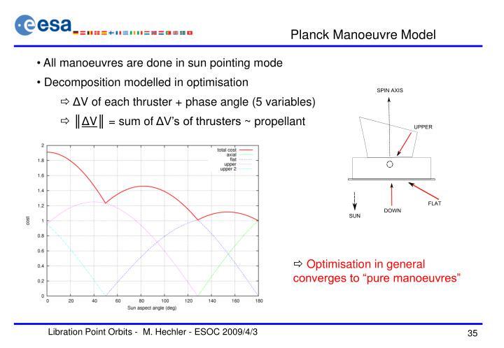 Planck Manoeuvre Model