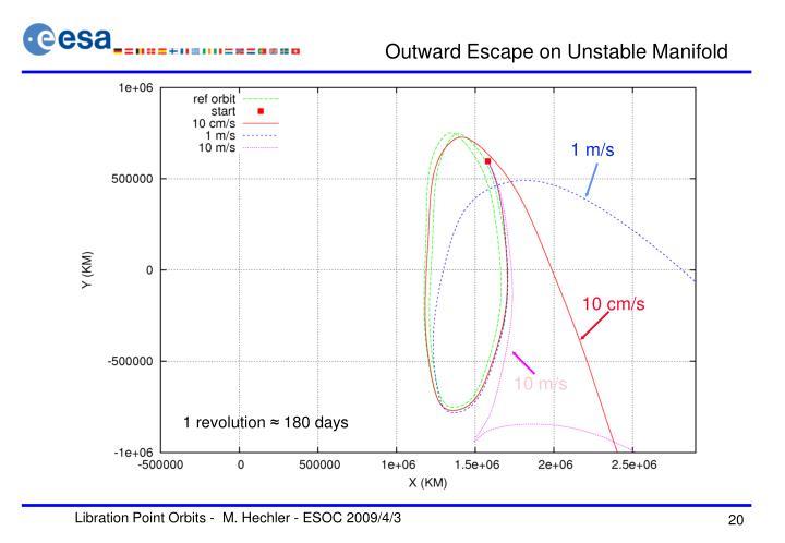Outward Escape on Unstable Manifold