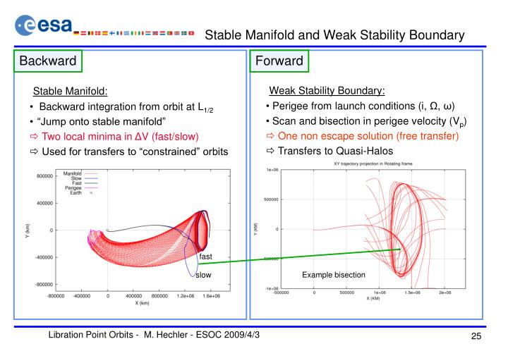 Stable Manifold and Weak Stability Boundary