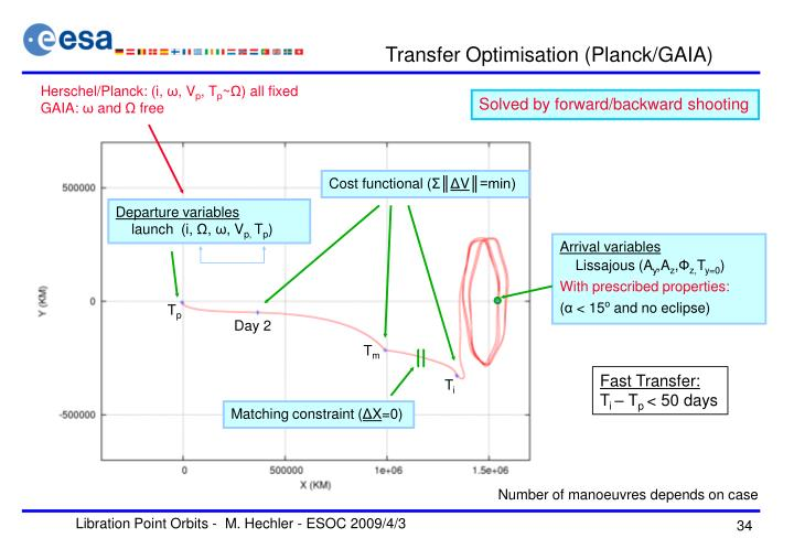 Transfer Optimisation (Planck/GAIA)