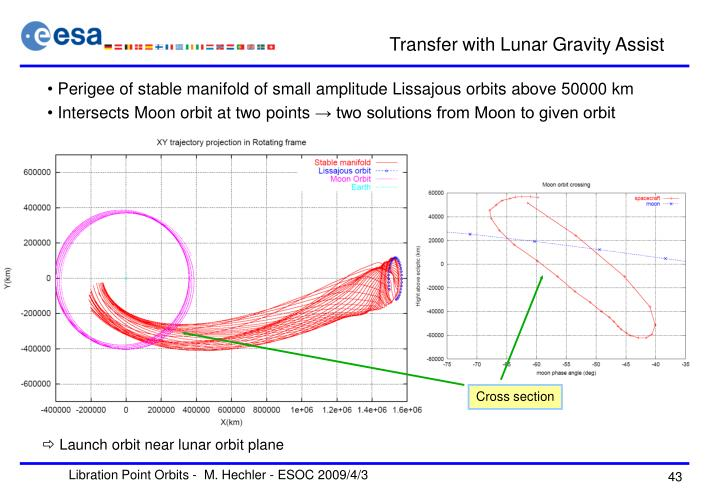 Transfer with Lunar Gravity Assist
