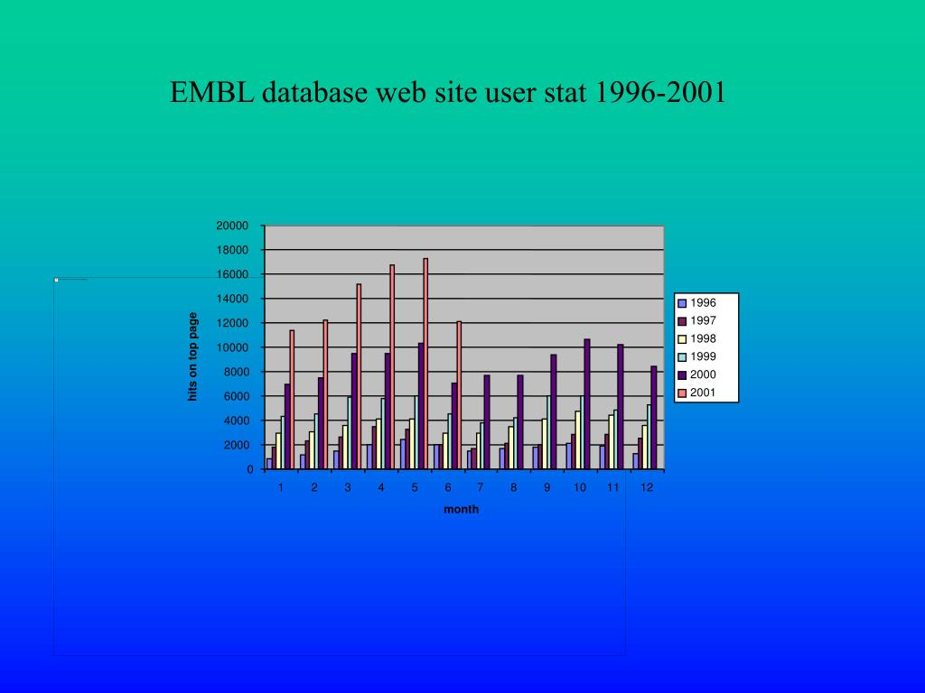 EMBL database web site user stat 1996-2001