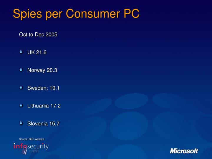 Spies per Consumer PC