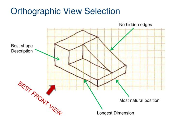 Orthographic View Selection