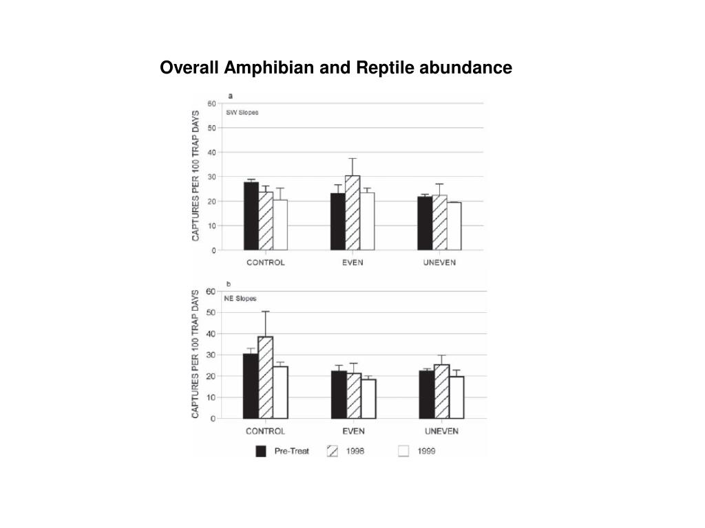 Overall Amphibian and Reptile abundance