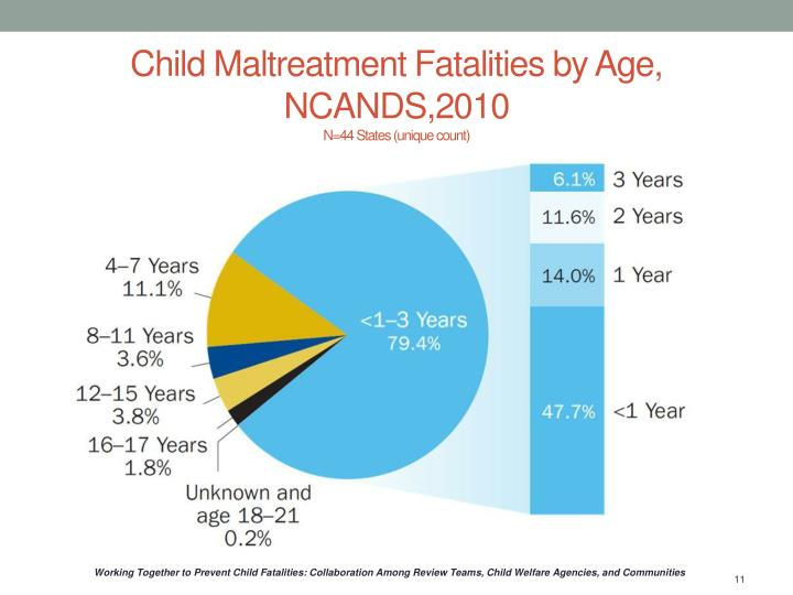 Child Maltreatment Fatalities by Age, NCANDS,2010
