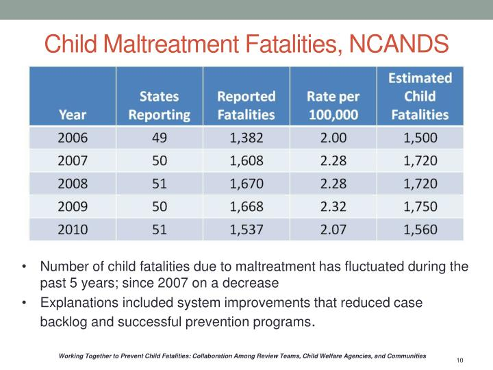Child Maltreatment Fatalities, NCANDS