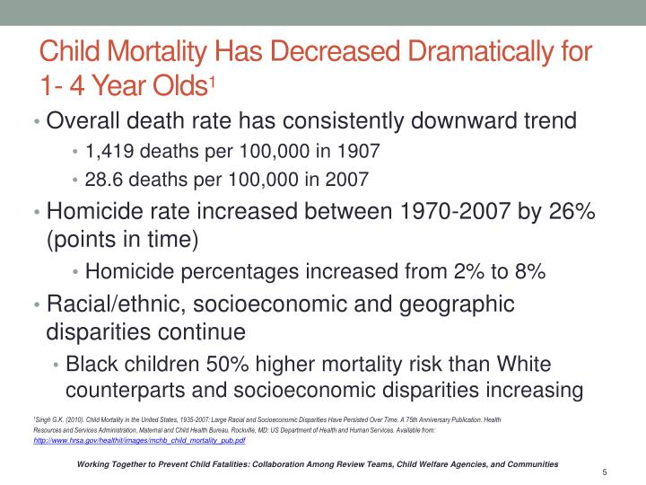 Child Mortality Has Decreased Dramatically for 1- 4 Year Olds