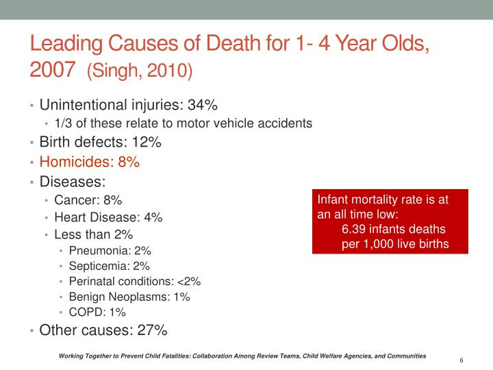 Leading Causes of Death for 1- 4 Year Olds, 2007