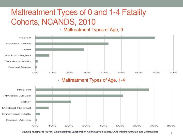 Maltreatment Types of 0 and 1-4 Fatality Cohorts, NCANDS, 2010