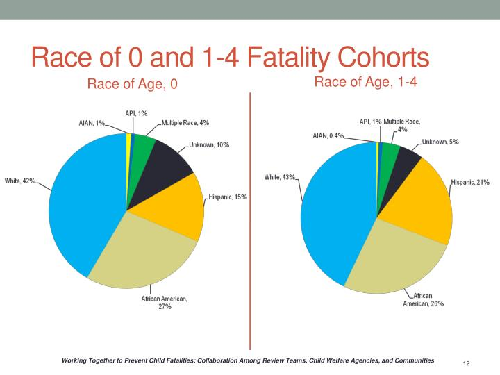 Race of 0 and 1-4 Fatality Cohorts