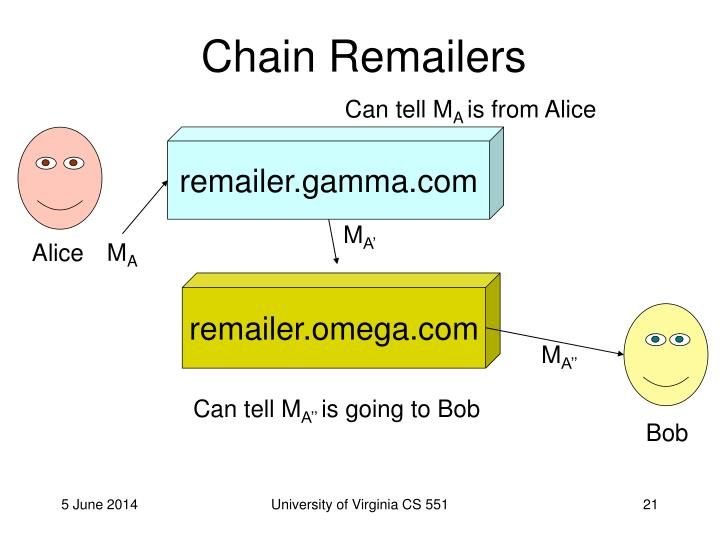 Chain Remailers