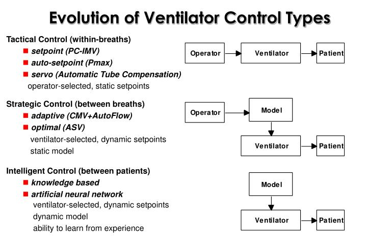 Evolution of Ventilator Control Types