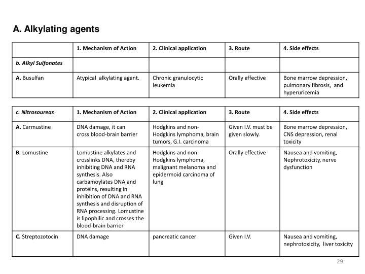 A. Alkylating agents