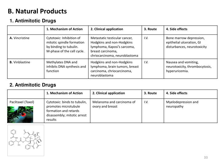 B. Natural Products