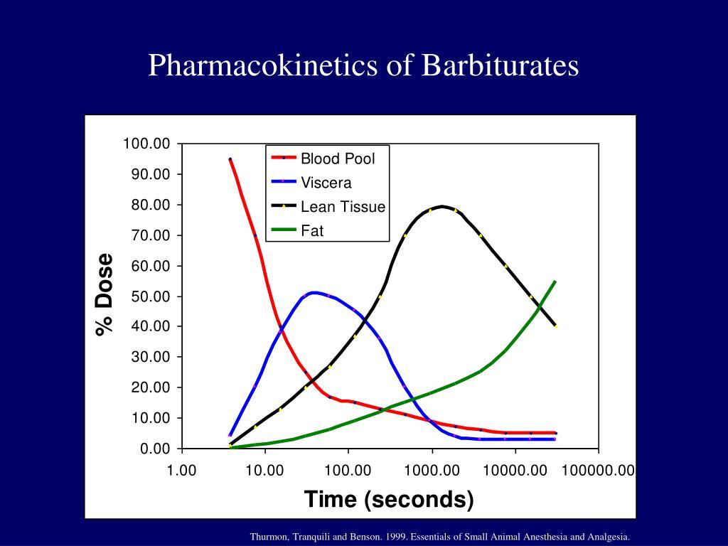Pharmacokinetics of Barbiturates