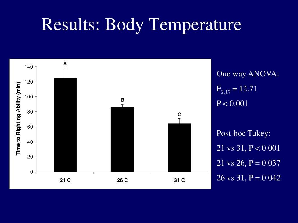 Results: Body Temperature