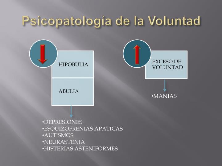 Psicopatología de la Voluntad