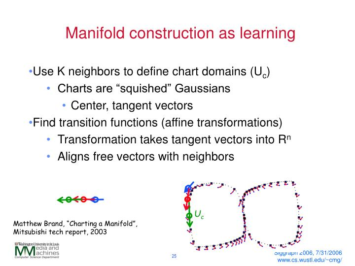 Manifold construction as learning