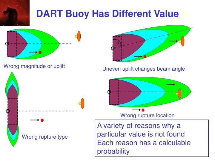 DART Buoy Has Different Value