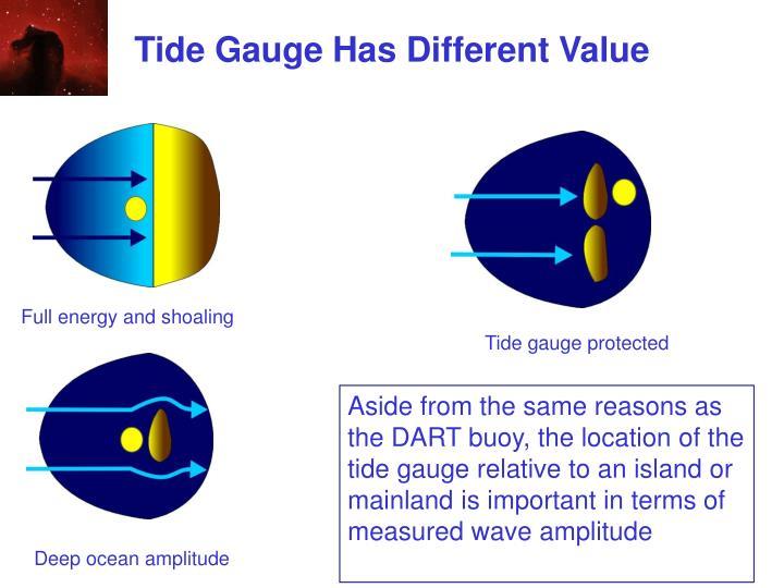 Tide Gauge Has Different Value