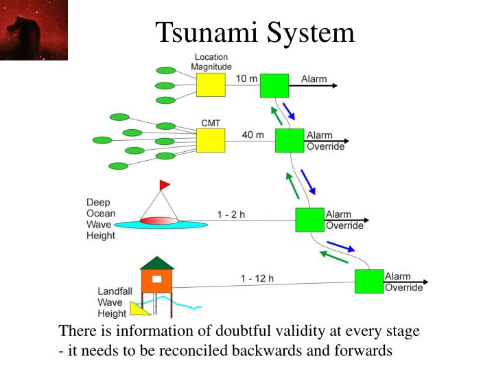 Tsunami System