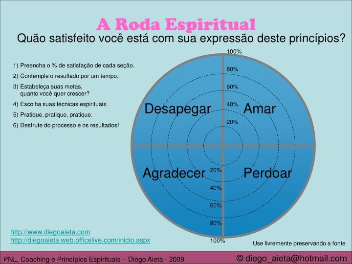 A Roda Espiritual