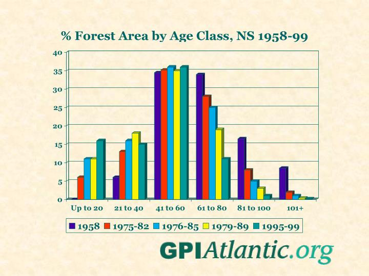 % Forest Area by Age Class, NS 1958-99