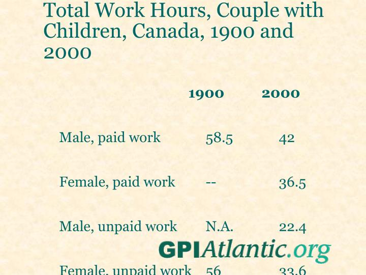 Total Work Hours, Couple with Children, Canada, 1900 and 2000