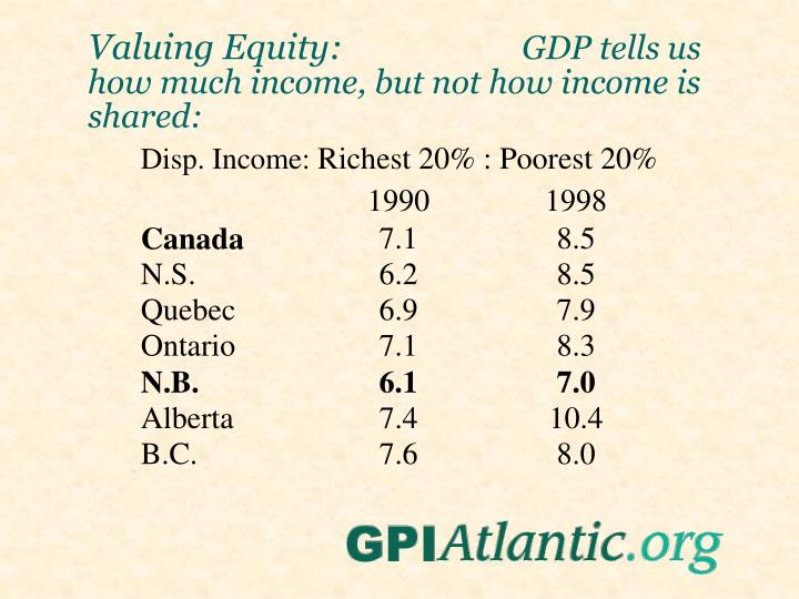 Valuing Equity: