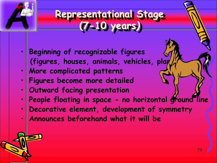 Representational Stage