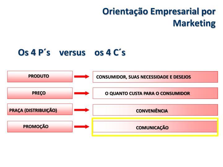 Orientação Empresarial por Marketing