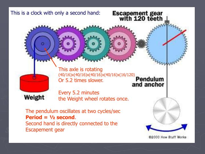 This is a clock with only a second hand: