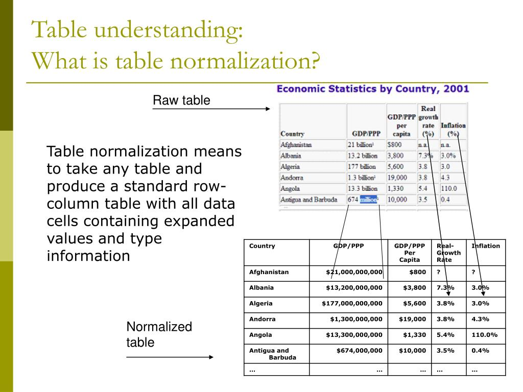 Table understanding:
