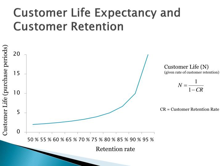 Customer Life Expectancy and Customer Retention