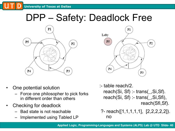 DPP – Safety: Deadlock Free