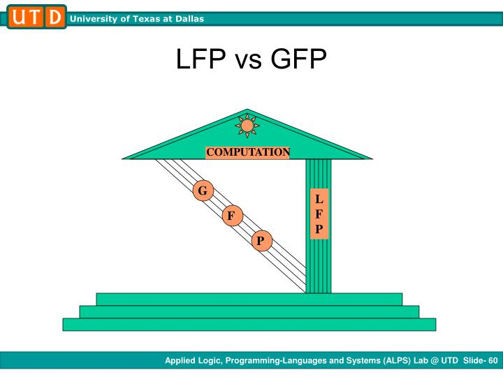 LFP vs GFP