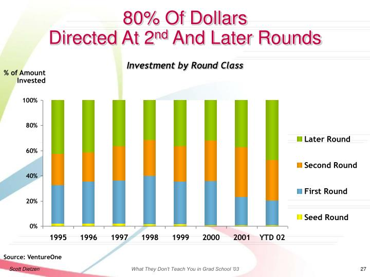 Investment by Round Class