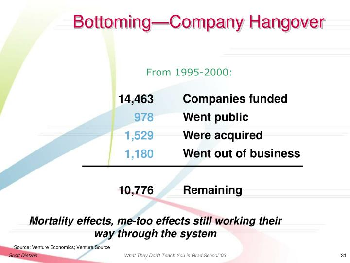 Bottoming—Company Hangover